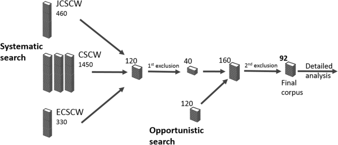 Technologies for Enhancing Collocated Social Interaction: Review ...