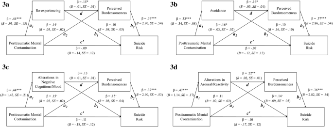 Posttraumatic Mental Contamination and the Interpersonal ...