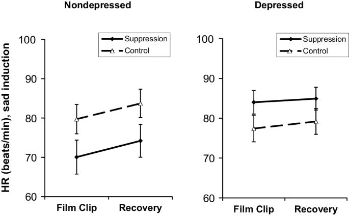 Depressive Suppression: Effects of Emotion Suppression on Multiple ...