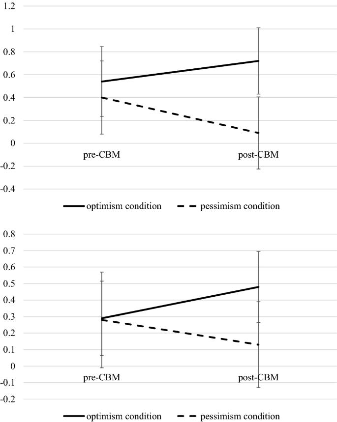 Cognitive Bias Modification of Expectancies (CBM-E): Effects on ...