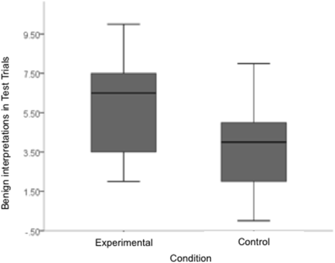 Training Rejection Interpretation in Eating disordeRs (TRIER ...