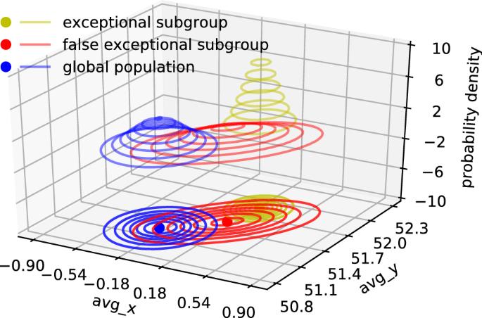 Exceptional spatio-temporal behavior mining through Bayesian non ...