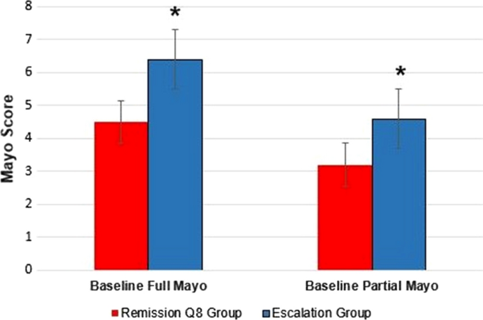 Vedolizumab Dose Escalation Improves Therapeutic Response In A Subset Of Patients With Ulcerative Colitis Springerlink