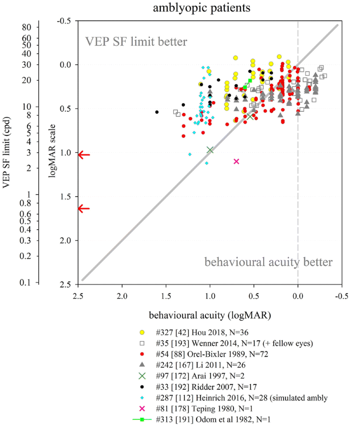VEP estimation of visual acuity: a systematic review | SpringerLink