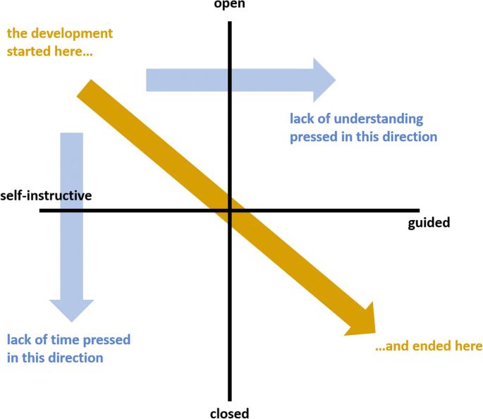 Design considerations for virtual laboratories: A comparative ...