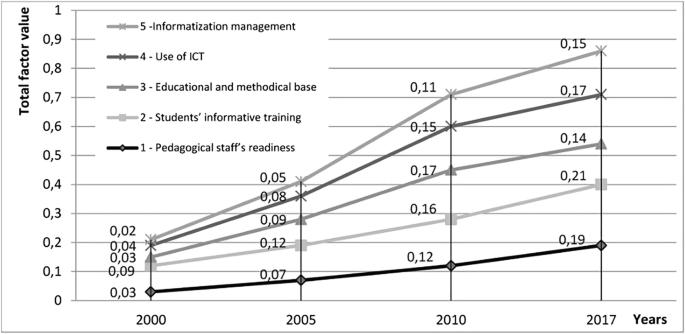 Informatization of technical vocational schools: Theoretical ...