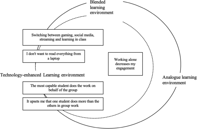 Disengagement Engagement And Digital Skills In Technology Enhanced Learning Springerlink