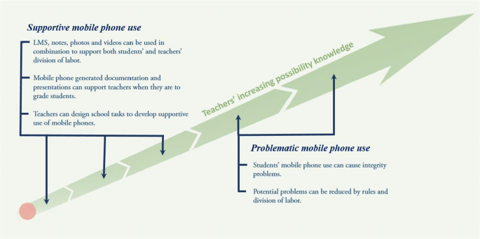 Teach Consent Culture Suitable for Any Mobile Phone Three in One Data Line