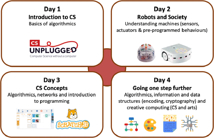 A computer science and robotics integration model for primary ...