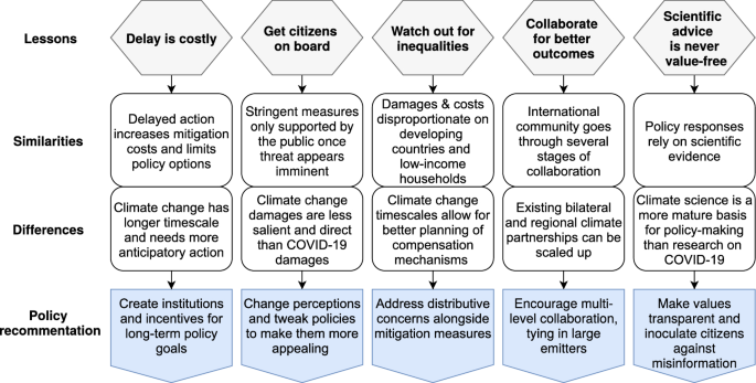 Five Lessons from COVID-19 for Advancing Climate Change Mitigation ...