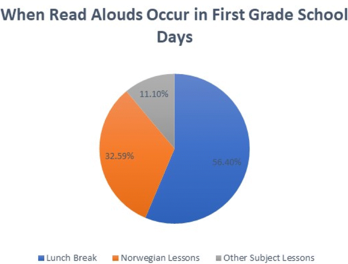 The Quantity and Quality of Teachers' Self-perceptions of Read ...