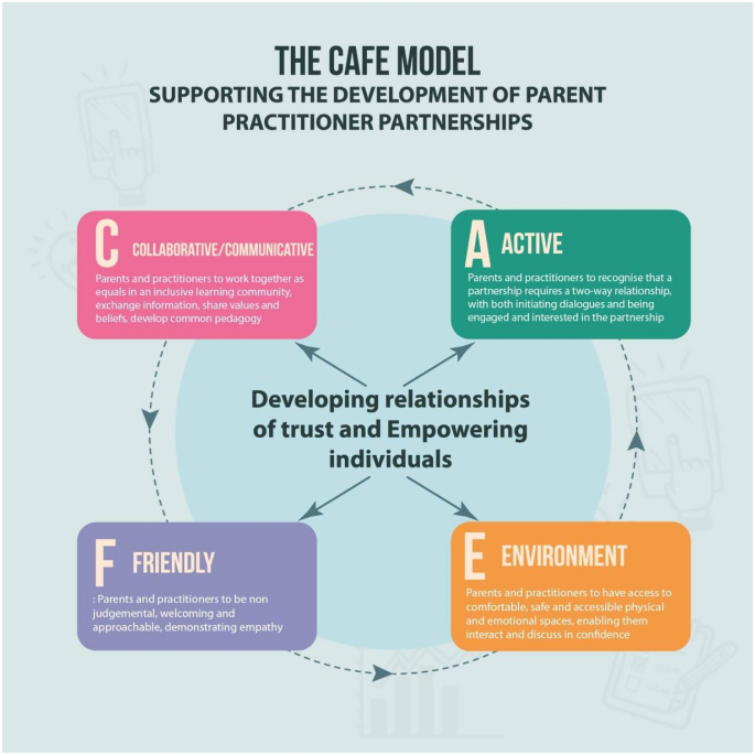 Making Partnerships Work: Proposing a Model to Support Parent ...