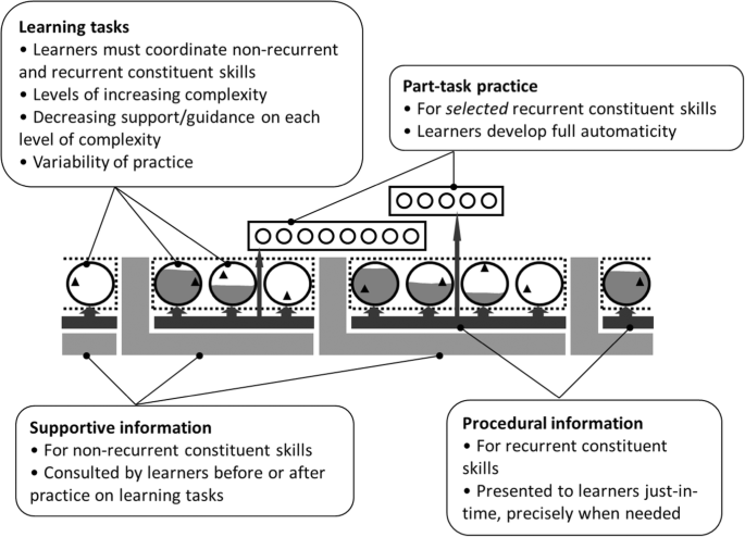 Cognitive Architecture And Instructional Design 20 Years Later Springerlink