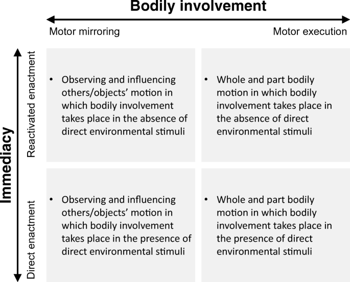 Embodied Learning Environments for Graphing Motion: a Systematic ...