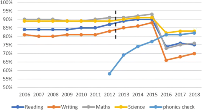 Reconsidering the Evidence That Systematic Phonics Is More ...