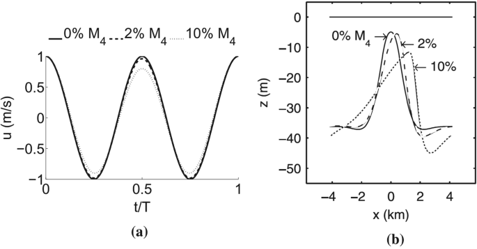 Dynamics of offshore tidal sand ridges, a review   SpringerLink