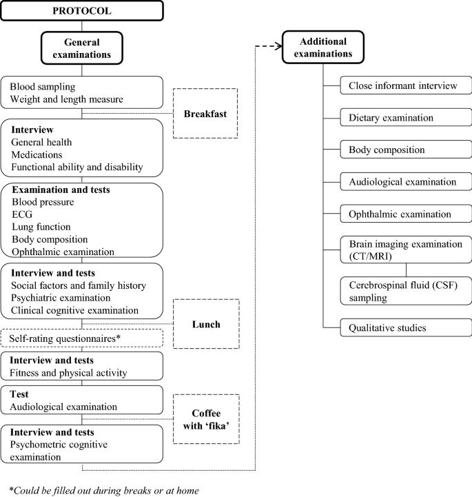 The Gothenburg H70 Birth cohort study 2014–16: design, methods and ...