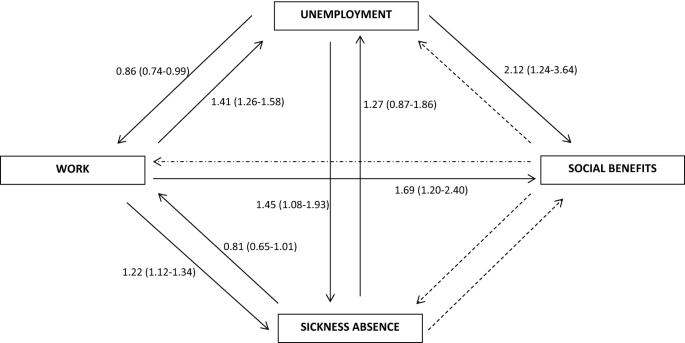 Alcohol consumption and labour market participation: a prospective ...
