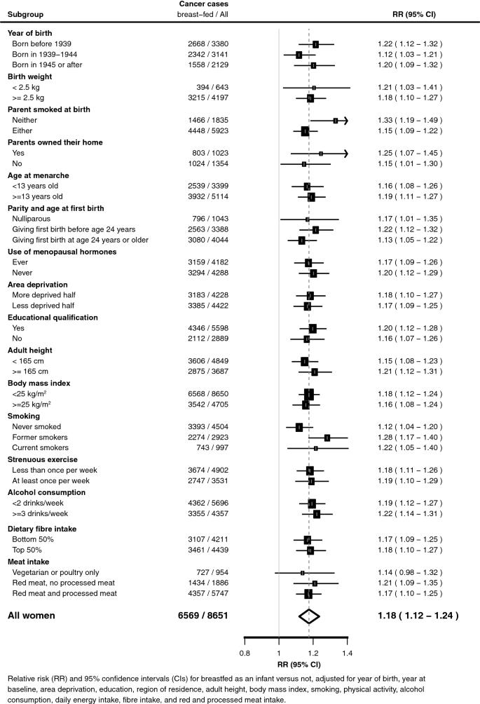 Adult Cancer Risk In Women Who Were Breastfed As Infants Large Uk Prospective Study Springerlink