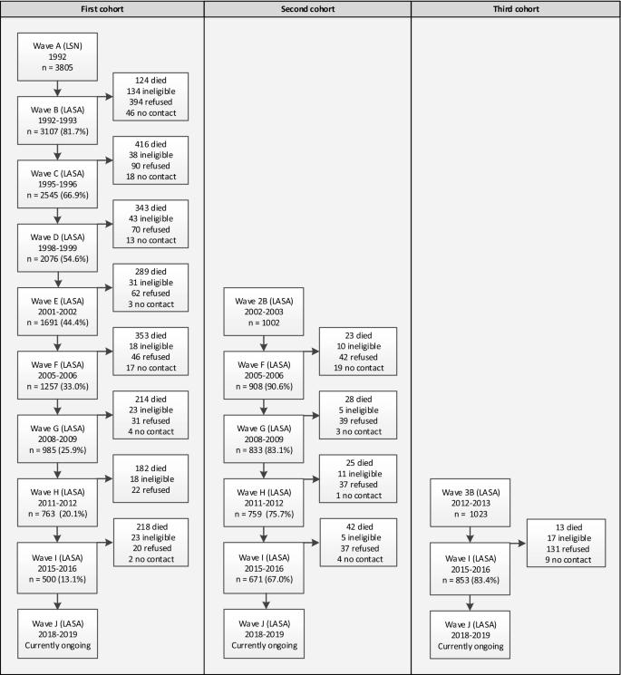 The Longitudinal Aging Study Amsterdam: cohort update 2019 and ...