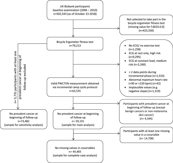 Association Between Cardiorespiratory Fitness And Colorectal Cancer In The Uk Biobank Springerlink