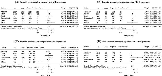 Prenatal and postnatal exposure to acetaminophen in relation to ...