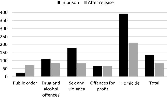 Suicide in prison and after release: a 17-year national cohort ...