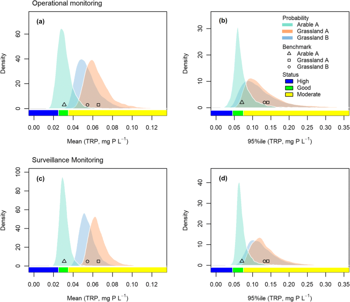 Benchmarking inference methods for water quality monitoring and ...