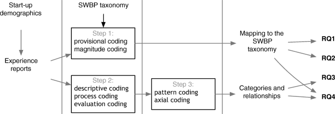 Software engineering in start-up companies: An analysis of 88 ...