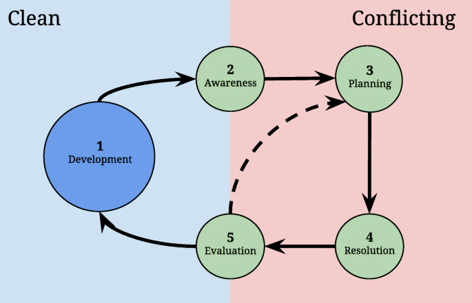 The life-cycle of merge conflicts: processes, barriers, and ...