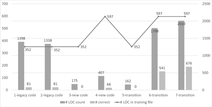 Recognizing lines of code violating company-specific coding ...