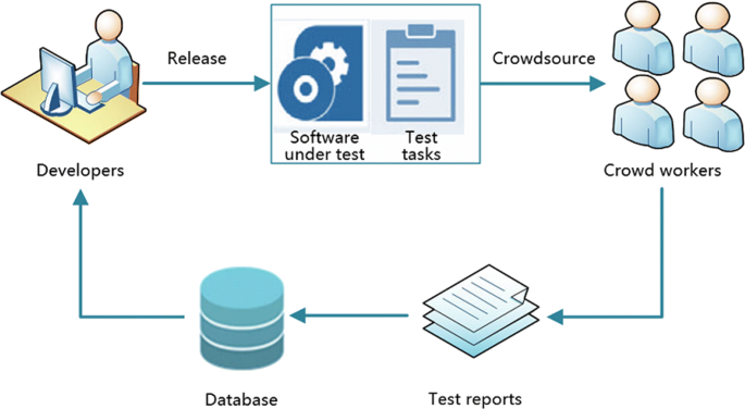 A systemic framework for crowdsourced test report quality ...