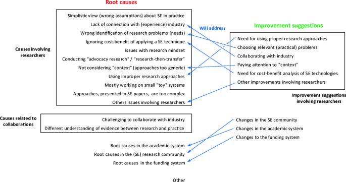 Practical relevance of software engineering research: synthesizing ...