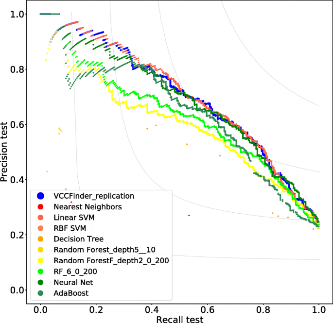 Revisiting the VCCFinder approach for the identification of ...