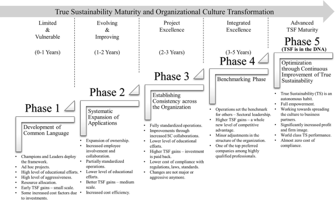 Sustainability Benchmarking Tool Sbt Theoretical And Conceptual Model Proposition Of A Composite Framework Springerlink