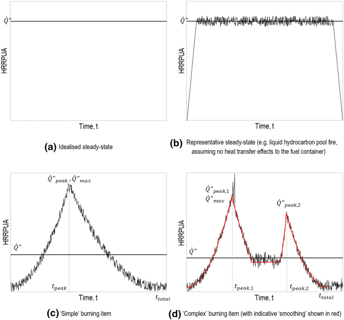 A Review Of Design Values Adopted For Heat Release Rate Per Unit Area Springerlink