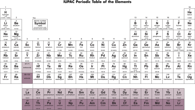 The Location And Composition Of Group 3 Periodic Table Springerlink - What Is The Function Of Rows And Columns In Periodic Table