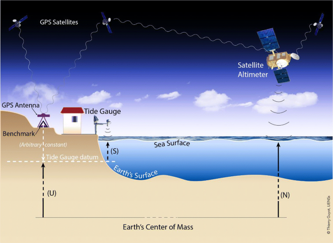 Coastal Sea Level and Related Fields from Existing Observing ...