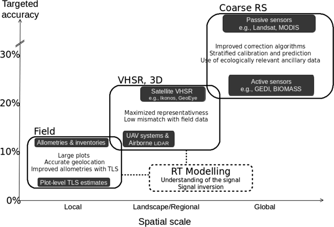 Upscaling Forest Biomass from Field to Satellite Measurements ...