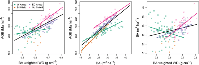 Species Matter: Wood Density Influences Tropical Forest Biomass at ...