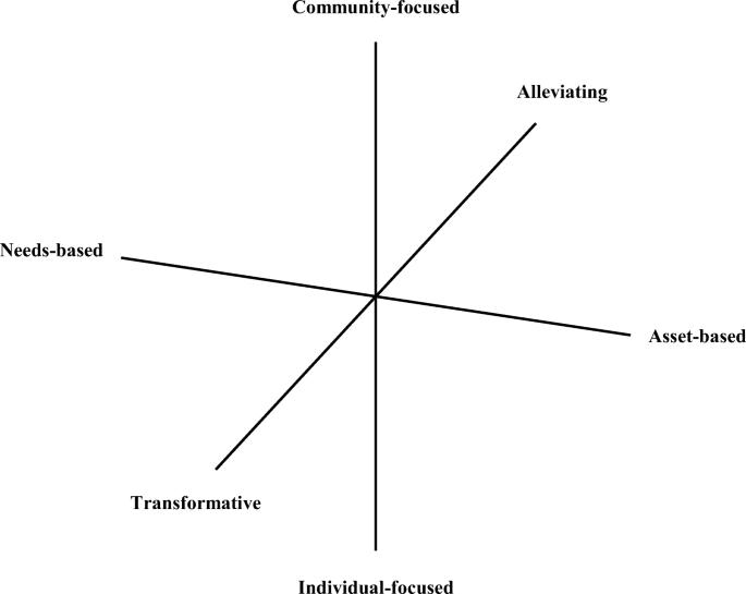 Reconceptualising academic development as community development ...