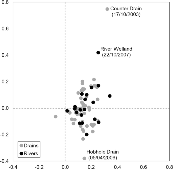 The importance of artificial drains for macroinvertebrate ...