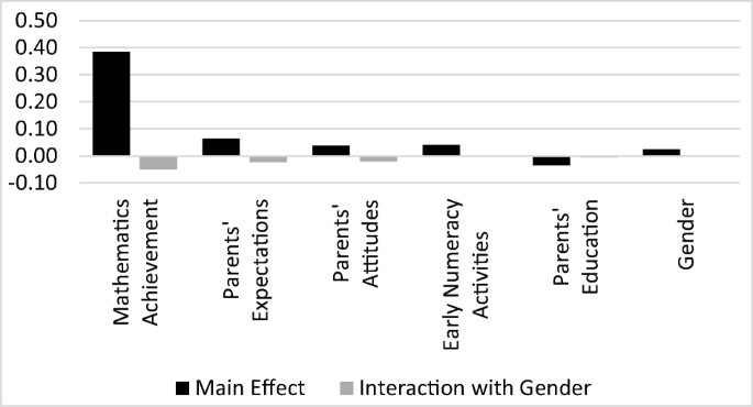 Gender Differences in Mathematics Self-concept Across the World ...