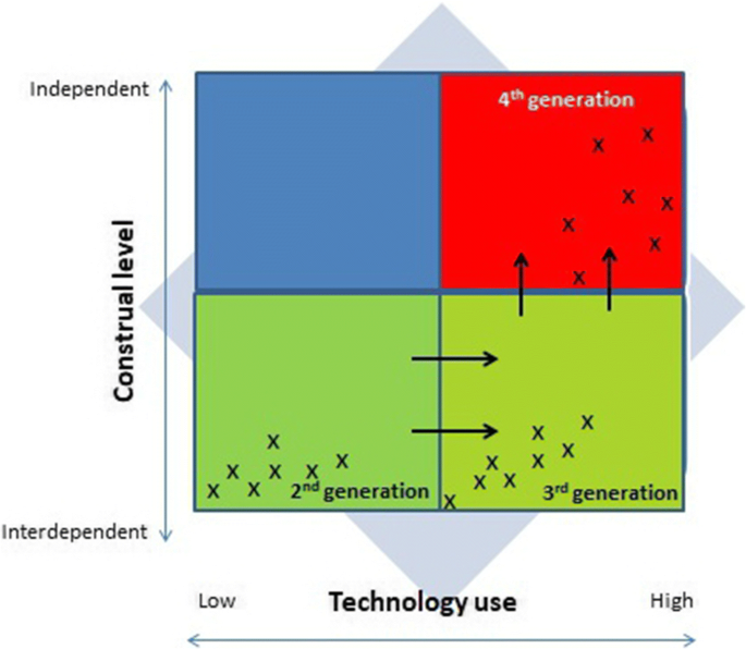 Technology as a Disruptive Agent: Intergenerational Perspectives ...