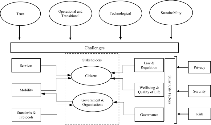 Security, Privacy and Risks Within Smart Cities: Literature Review ...