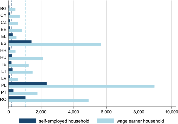 Cheating in Europe: underreporting of self-employment income in ...