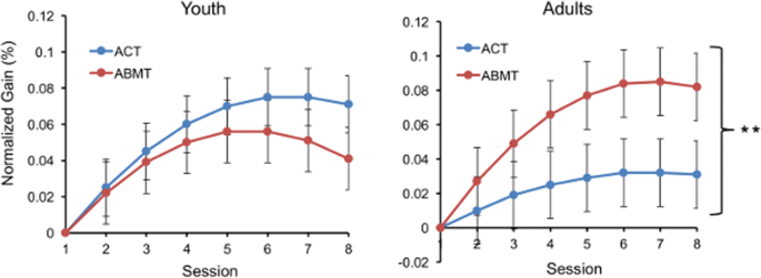 Age Moderates Link Between Training Effects and Treatment Response ...