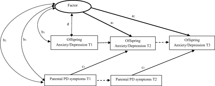 Parents' Personality-Disorder Symptoms Predict Children's Symptoms ...
