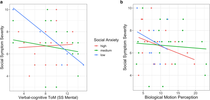 Explaining Variance in Social Symptoms of Children with Autism ...