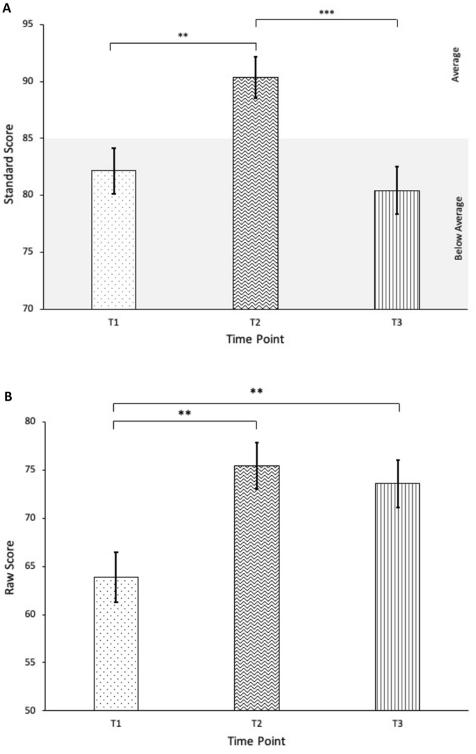 Long-Term Treatment Outcomes of PEERS for Preschoolers: A Parent ...